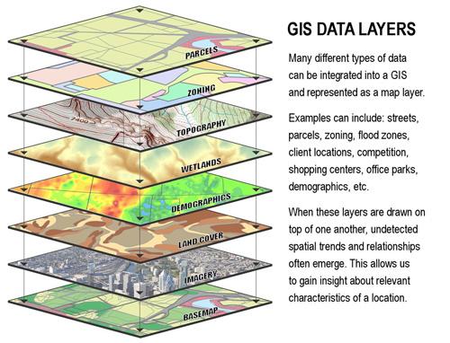 gis-graphic